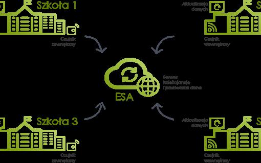 Diagram przedstawiający przepływ danych w sieci ESA
